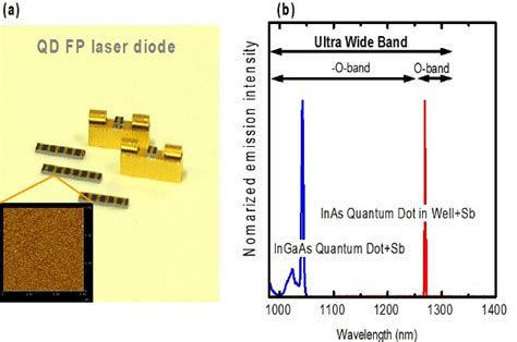 diode lasers quantum dots quantum dot photonic devices and their material fabrications intechopen