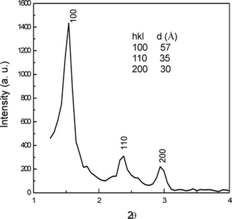 xrd pattern liquid crystal electrodeposition of mesoporous cdte films with the aid of