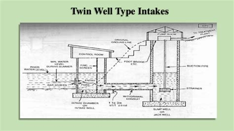 design criteria for intake well collection and conveyance of water