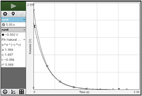 measuring time constant capacitor classroom activities vernier capacitors instruments content