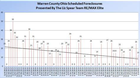 Warren County Ohio Property Records Warren County Ohio Foreclosure Update Sheriff S Sales