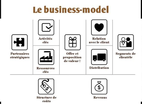 Nespresso Un Business Model Inedit