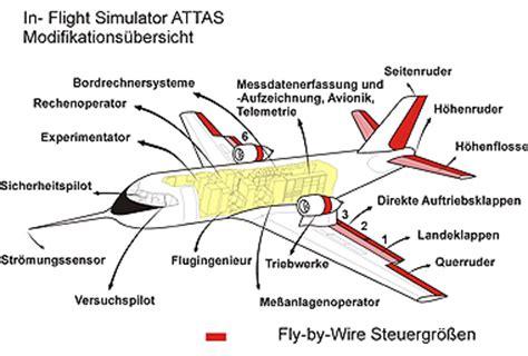 Beschriftung Drohne by Dlr Portal Vfw 614 Attas