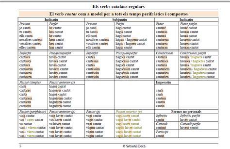 els verbs catalans conjugats el nostre bloc d 180 acollida els meus verbs