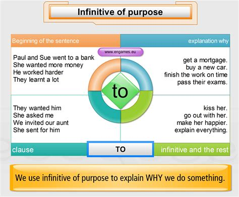 verb pattern propose infinitives mind map easy to understand ingl 3102