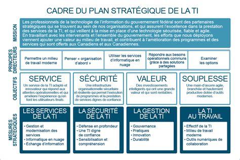 Modèle De Plan Stratégique De Développement le plan strat 233 gique de la technologie de l information du