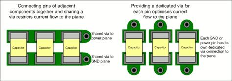 decoupling capacitor via placement can i connect power or gnd pins to their planes through a single via with altera devices