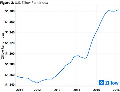 when are rent prices the lowest the u s housing affordability crisis how a rent and low