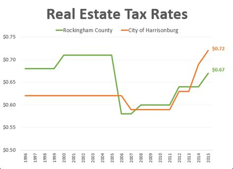 Rockingham County Property Tax Records Taxes Harrisonburghousingtoday Market Updates