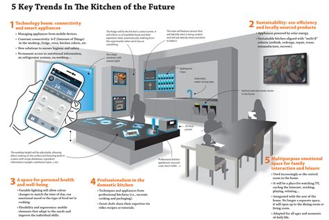 the kitchen of the future will be hyper connected