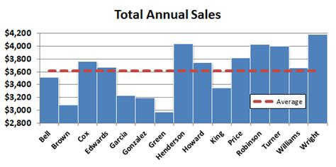 how to add an average value line to a bar chart excel