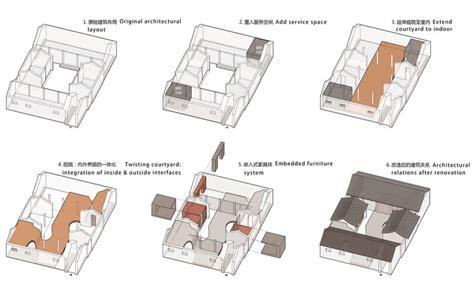 siheyuan floor plan twisting courtyard archstudio archdaily