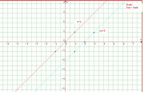drawing graph how to draw graph paper