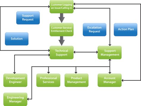 List Of Synonyms And Antonyms Of The Word Escalation Escalation Process Flow Chart Template