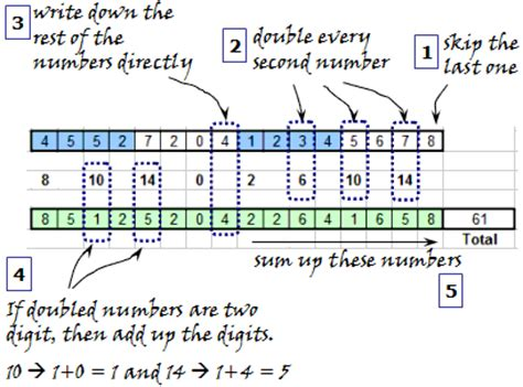 Credit Card Number Formula Validating Card Numbers With The Luhn Check Algorithm