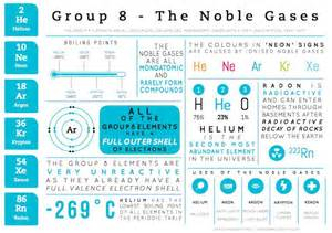 Noble Gases Periodic Table by Noble Gases Chemistry Matters