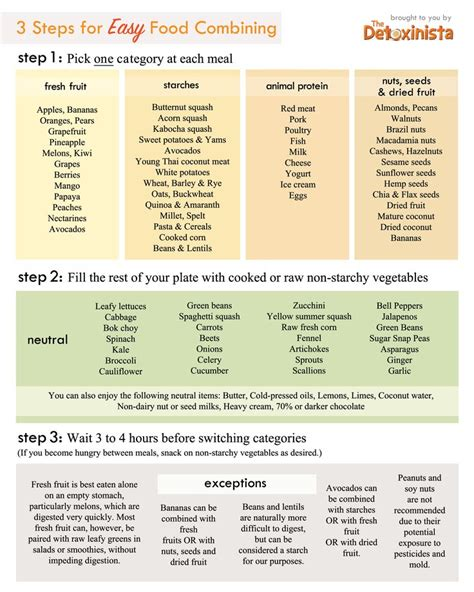 Detox Food Combining by 25 Best Ideas About Food Combining On Food