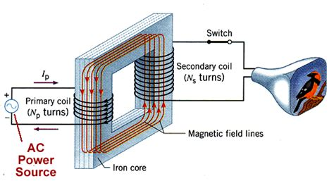 electromagnetic induction and electromagnetic waves magnetism