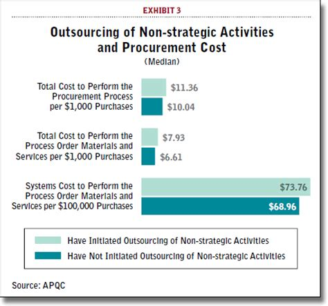 procurement cost saving report template direct materials sourcing and procurement strategies u2013