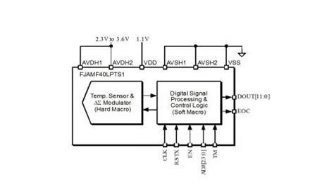 block diagram of temperature sensor block diagram of temperature sensor best free home