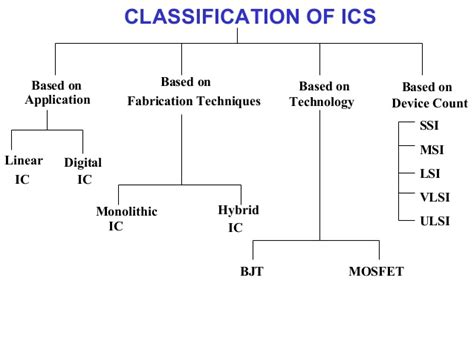 integrated circuits are classified by the number of gates contained in them sistec microelectronics vlsi design