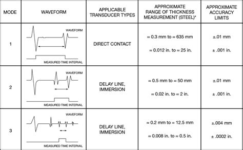pattern classification ultrasound theory and application of precision ultrasonic thickness