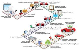 Electric Car Design Process Pdf Golmal Engineer Knows How Its Done How Cars Are Made
