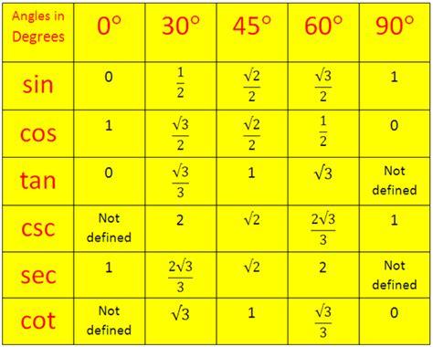 trigonometrical ratios table trigonometric standard