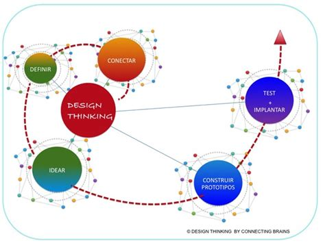 design thinking graph 130 best images about design thinking design process on