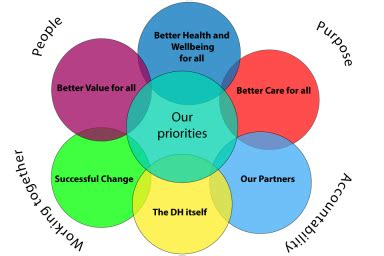 the key elements of great services car coalition model of partnership level 4 5 health and