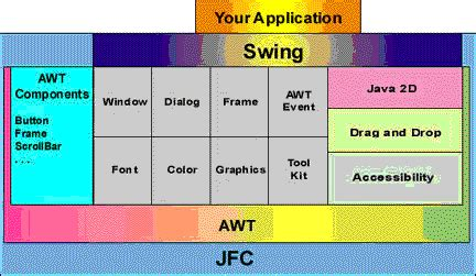 what is the difference between awt and swing ibm human ability and accessibility center developer