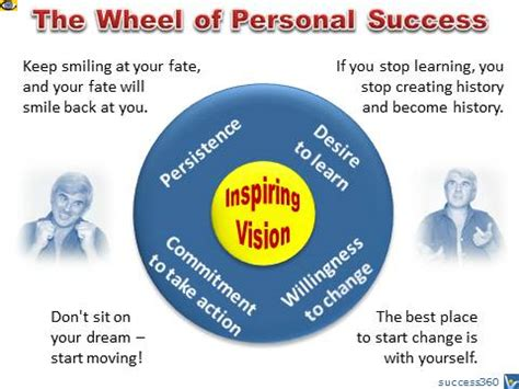 a vision of self a journey to finding self books the wheel of success success secrets the wheel of