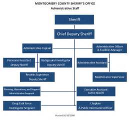 organizational structure montgomery county government