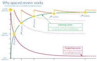 Make Revision Cards Online - the forgetting curve interleaving vs blocking thinkedu blog