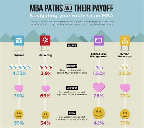 Http Business Gmu Edu Mba Program Admit by Which Mba Degree Concentration Has Payoff