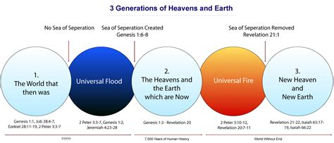 heaven and earth three studies in the book