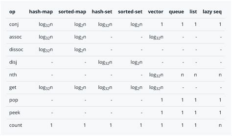 Binary Search Worst Big O Big O Big O Of Clojure Library Functions Stack Overflow