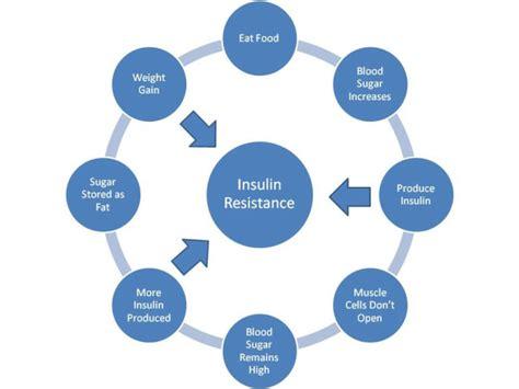 insulin resistance   symptoms