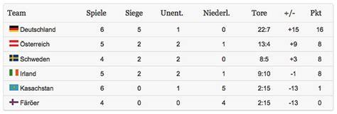 tabelle wm 2014 wm 2014 quali gegen kasachstan 4 tore 6 pfostentreffer