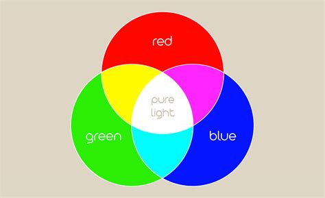 Primary Colors Of Light by History Of Digital Color And Color Profiles In Photoshop