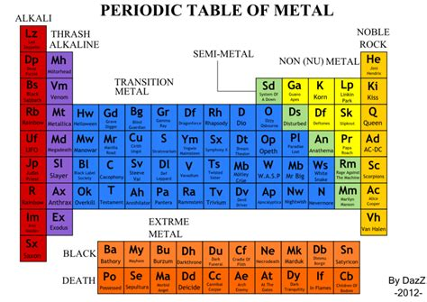 Metals On The Periodic Table List by Periodic Table Of Metal Bands By Dazzpod On Deviantart