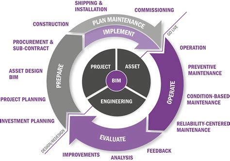 design assets definition construction infrastructure and industrial services software