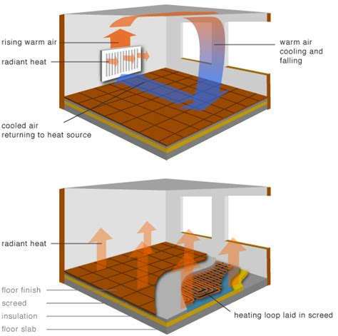 comfort first heating and cooling greenspec housing retrofit radiator underfloor heating