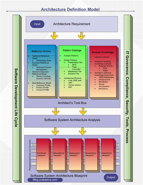 software design pattern catalog software system architecture definition model enterprise