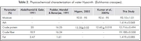 Water Hyacinth Research Paper water hyacinth research paper wimaxthesis x fc2