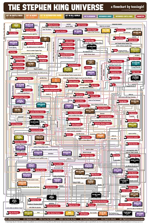 Novel I Ordered My From The Universe Karya Stanley Dirgapradja tessie the stephen king universe flowchart update including the tower series