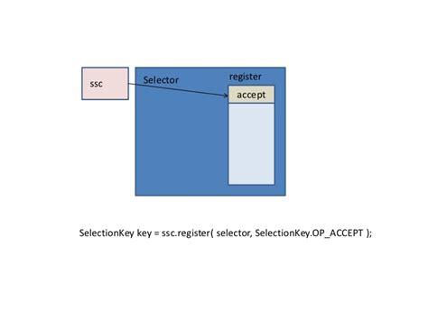 reactor pattern in c reactor design pattern