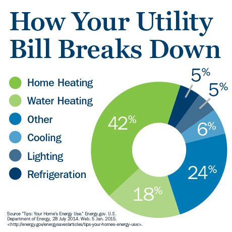 Home Energy Saving Tips. simple ways to lower energy bills