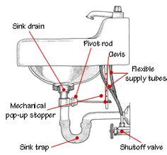 the anatomy of a bathtub kitchen sink plumbing parts assembly kitchen sink