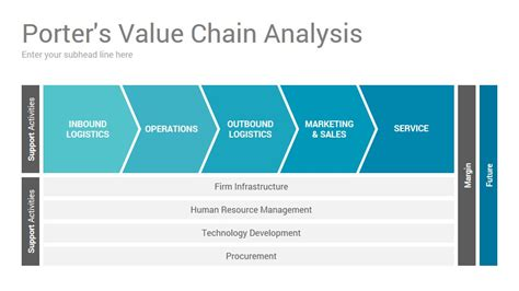 Value Chain Template Powerpoint by Value Chain Analysis Powerpoint Presentation Template